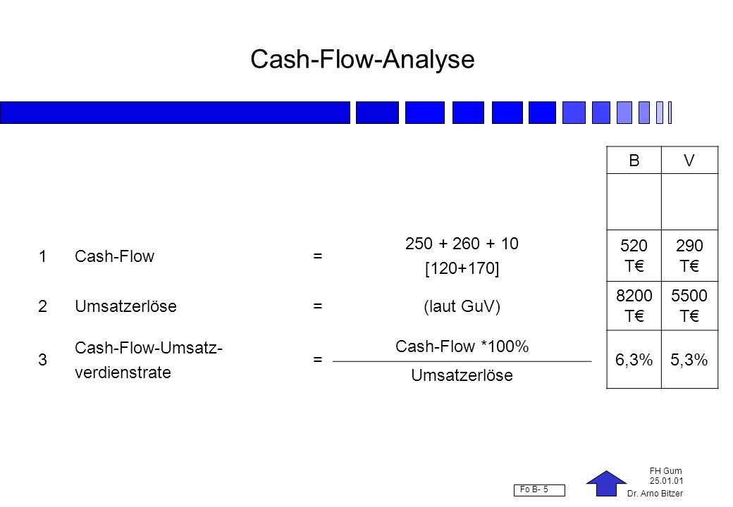 Cash-Flow-Analyse B V 1 Cash-Flow = 250 + 260 + 10 [120+170] 520 T€
